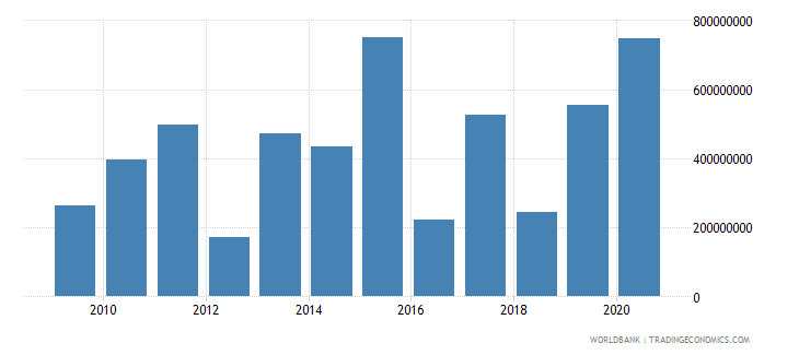 india net bilateral aid flows from dac donors germany us dollar wb data