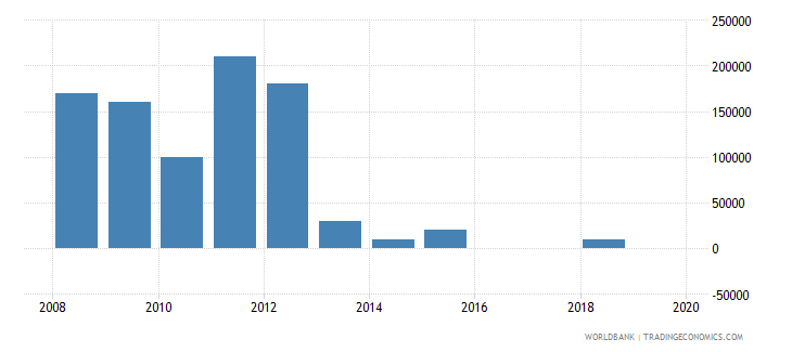 india net bilateral aid flows from dac donors greece us dollar wb data