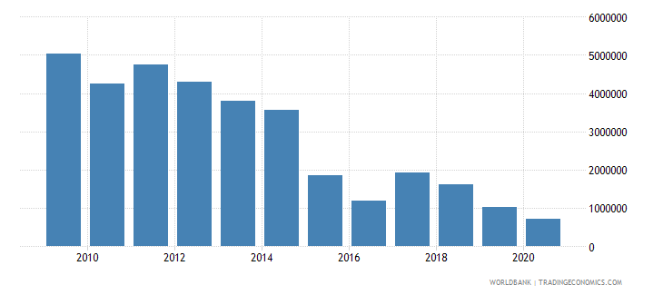 india net bilateral aid flows from dac donors ireland us dollar wb data
