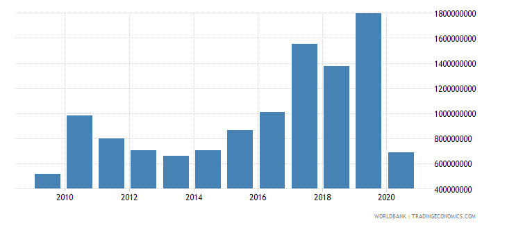 india net bilateral aid flows from dac donors japan us dollar wb data