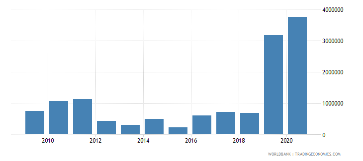 india net bilateral aid flows from dac donors korea rep us dollar wb data