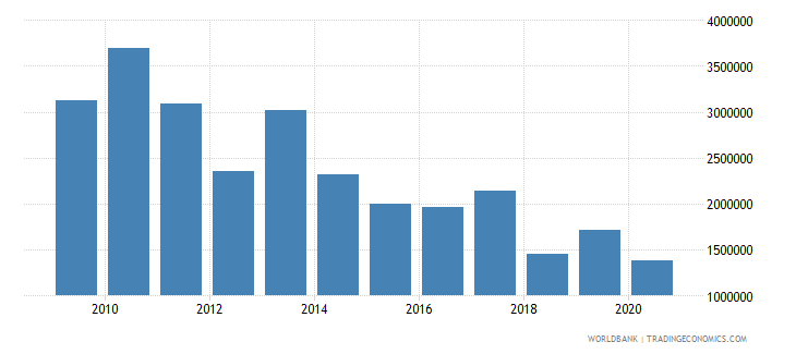 india net bilateral aid flows from dac donors luxembourg us dollar wb data
