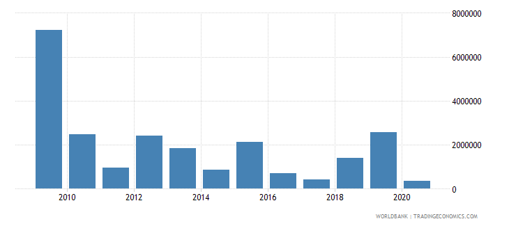india net bilateral aid flows from dac donors netherlands us dollar wb data