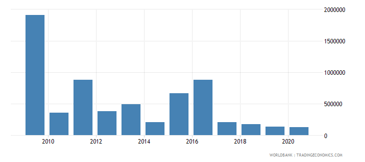 india net bilateral aid flows from dac donors new zealand us dollar wb data