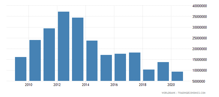 india net bilateral aid flows from dac donors norway us dollar wb data