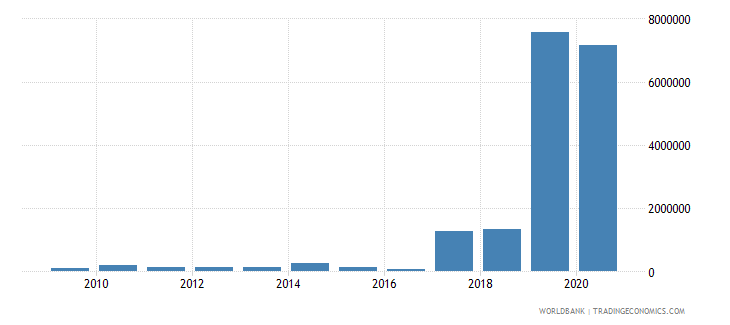 india net bilateral aid flows from dac donors poland current us$ wb data