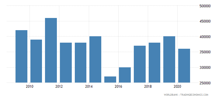 india net bilateral aid flows from dac donors portugal us dollar wb data