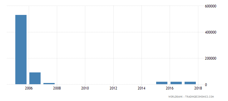 india net bilateral aid flows from dac donors slovak republic current us$ wb data