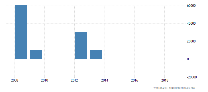 india net bilateral aid flows from dac donors slovenia current us$ wb data