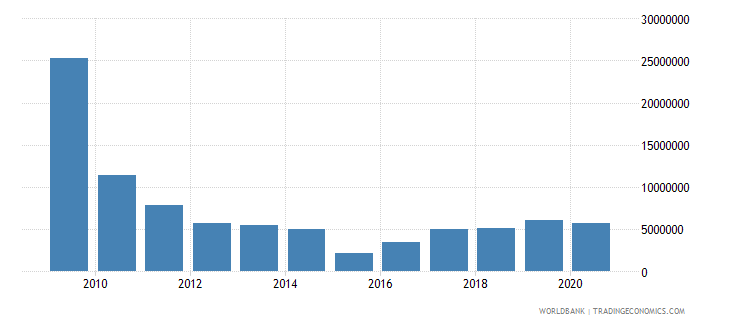 india net bilateral aid flows from dac donors spain us dollar wb data