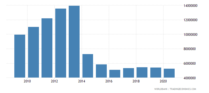india net bilateral aid flows from dac donors sweden us dollar wb data