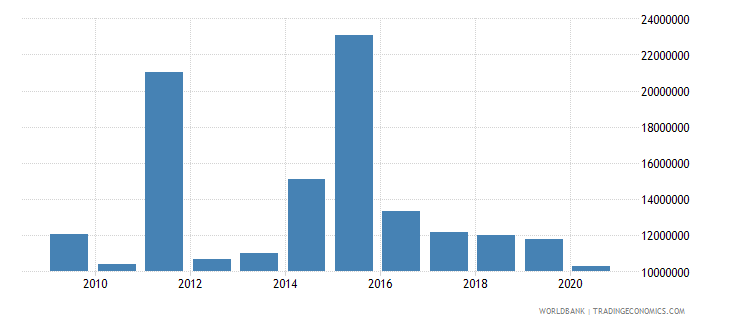 india net bilateral aid flows from dac donors switzerland us dollar wb data