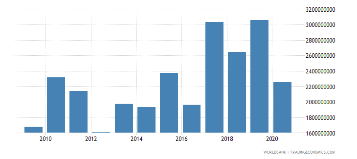 india net bilateral aid flows from dac donors total us dollar wb data