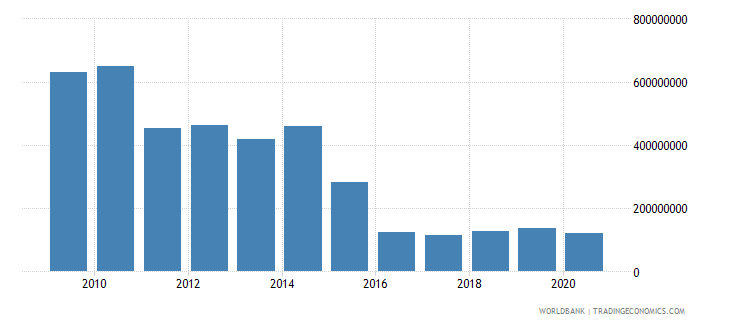 india net bilateral aid flows from dac donors united kingdom us dollar wb data