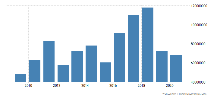 india net bilateral aid flows from dac donors united states us dollar wb data