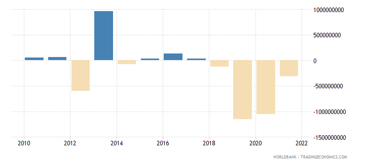 india net capital account bop us dollar wb data