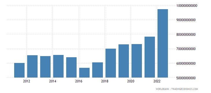 india net current transfers bop us dollar wb data