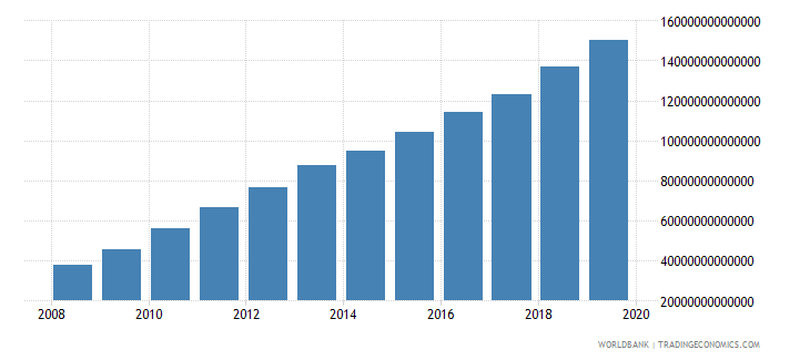 india net domestic credit current lcu wb data