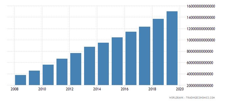 india net domestic credit current lcu wb data