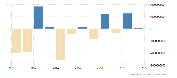 india net errors and omissions adjusted bop us dollar wb data