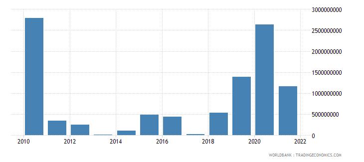 india net financial flows ibrd nfl us dollar wb data