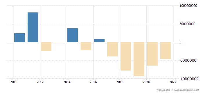 india net financial flows ida nfl us dollar wb data