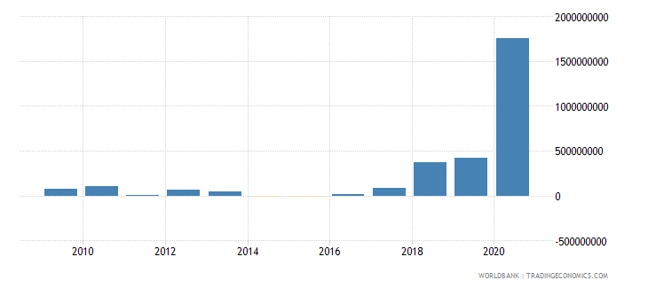 india net financial flows others nfl us dollar wb data