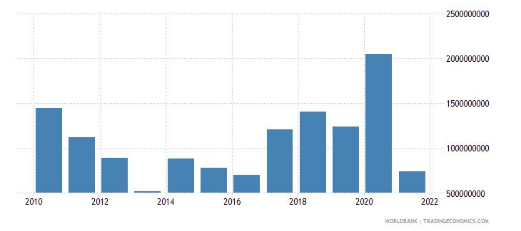 india net financial flows rdb nonconcessional nfl us dollar wb data