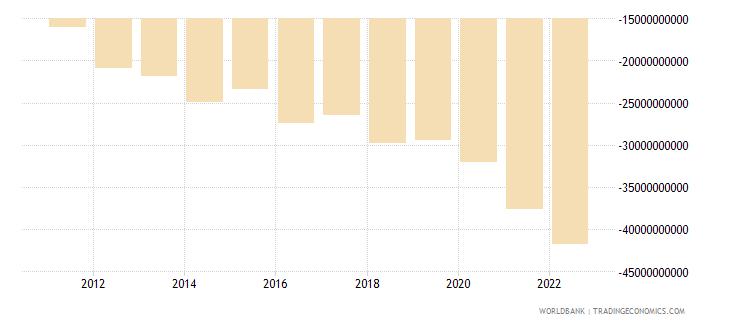 india net income bop us dollar wb data