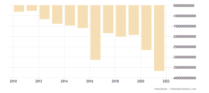 india net income from abroad current lcu wb data