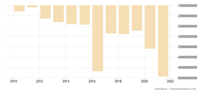 india net income from abroad us dollar wb data