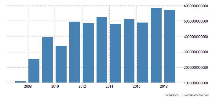 india net incurrence of liabilities total current lcu wb data