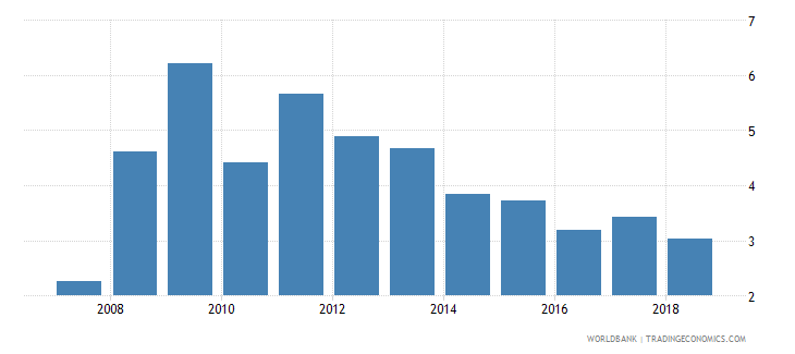 india net incurrence of liabilities total percent of gdp wb data