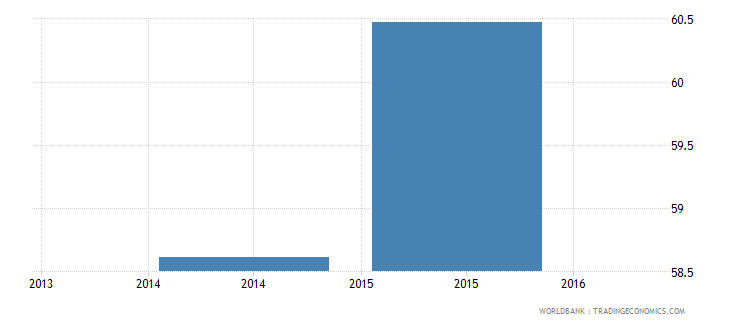 india net intake rate in grade 1 female percent of official school age population wb data