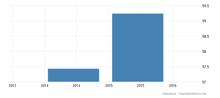 india net intake rate in grade 1 percent of official school age population wb data