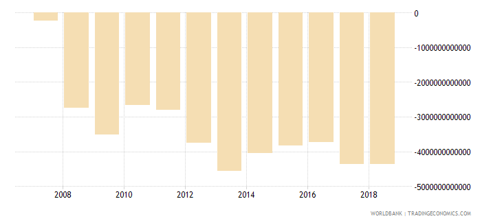 india net lending   net borrowing  current lcu wb data