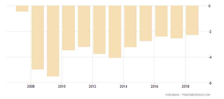 india net lending   net borrowing  percent of gdp wb data