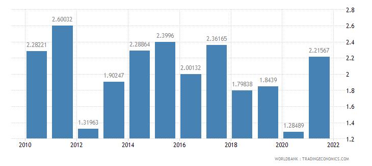 india net oda received per capita us dollar wb data