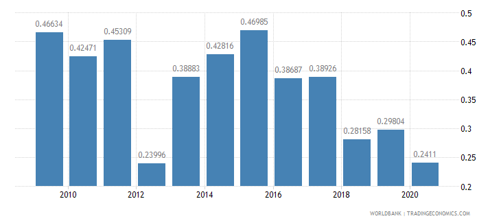 india net oda received percent of gross capital formation wb data