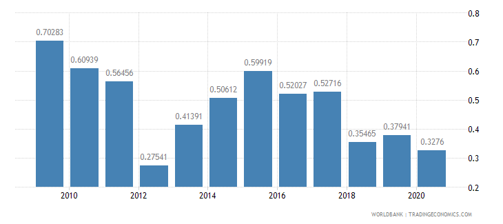 india net oda received percent of imports of goods and services wb data