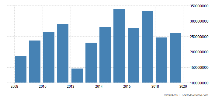 india net official development assistance and official aid received constant 2007 us dollar wb data