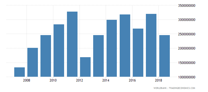 india net official development assistance received current us$ cd1 wb data