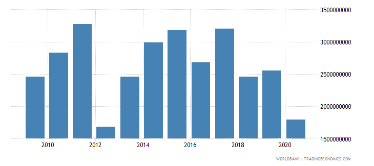 india net official development assistance received us dollar wb data
