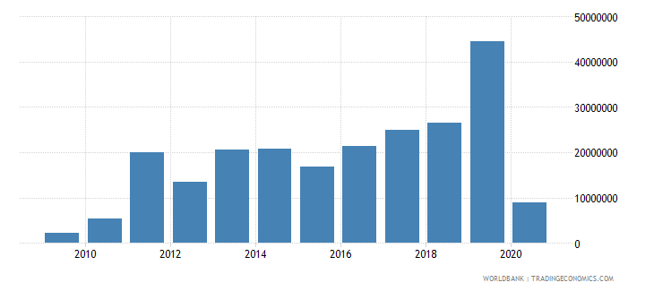 india net official flows from un agencies ifad us dollar wb data