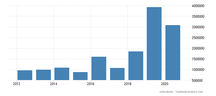 india net official flows from un agencies ilo current us$ wb data
