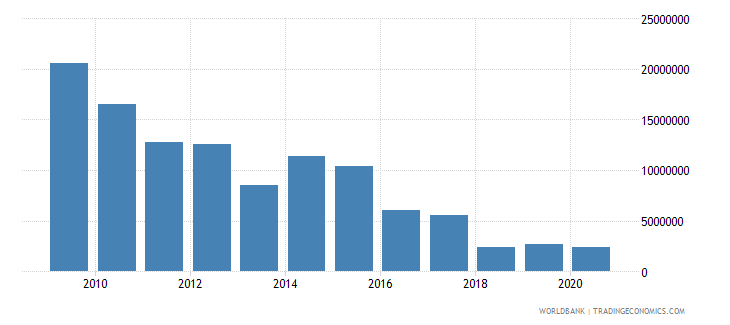 india net official flows from un agencies undp us dollar wb data