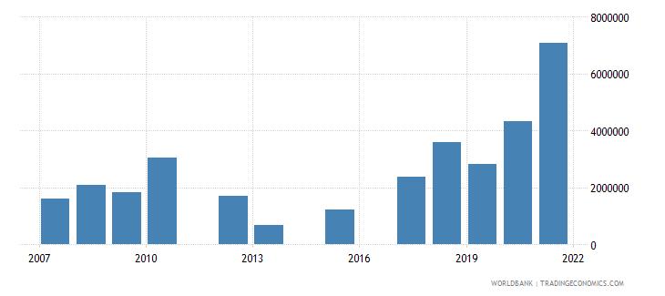 india net official flows from un agencies unhcr us dollar wb data