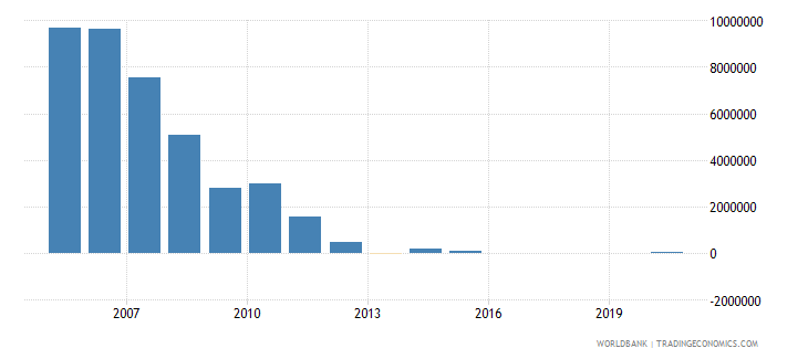 india net official flows from un agencies wfp us dollar wb data