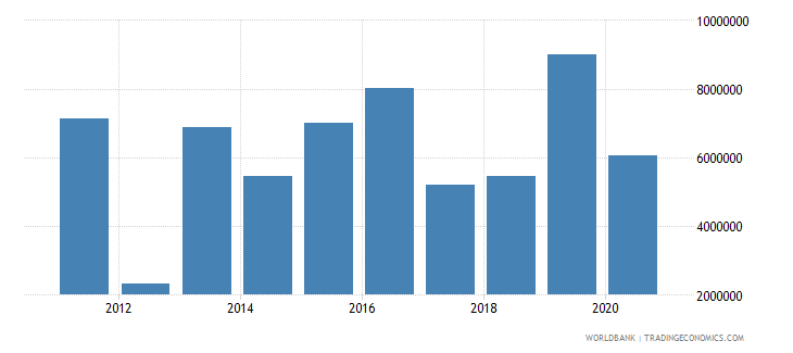 india net official flows from un agencies who current us$ wb data