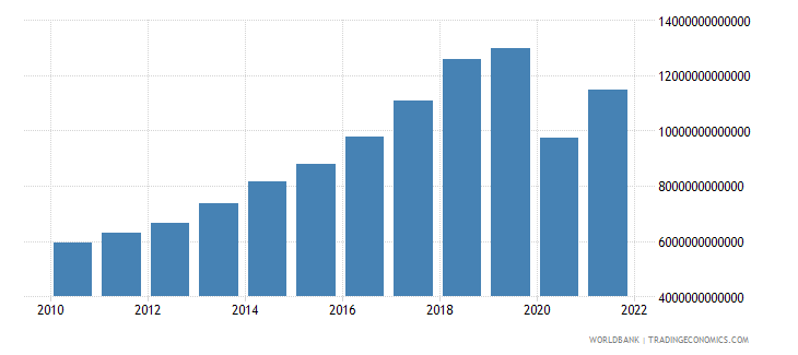 india net taxes on products constant lcu wb data
